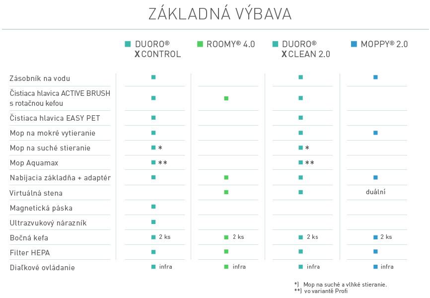 rbz-Porovnani-zakladni-vybava-SK